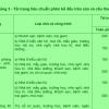 Những thông tin cơ bản về tổ hợp tải trọng nhà cao tầng